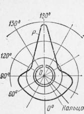 компрессионное кольцо разрез