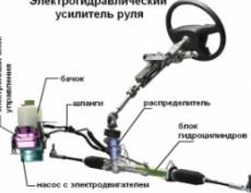 Устройство ГУРа.