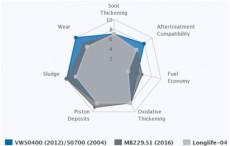 Показатели анализа масла для двигателя СУПРОТЕК