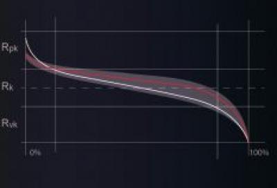 Характер изменения кривой Аббота-Файерстоуна, описывающей микрорельеф поверхности трения до (белая линия) и после (красная линия) обработки триботехническими составами. Выравнивается поверхность опорной зоны, уменьшается высота пиков. Светлым обозначена зона допустимых параметров по ISO 13565-2.