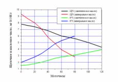 Изменение щелочного и кислотного числа минералки и синтетики