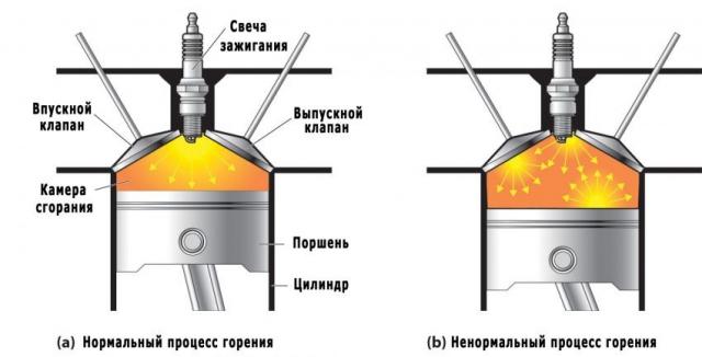 Правильное и неправильное горение двигателя схема
